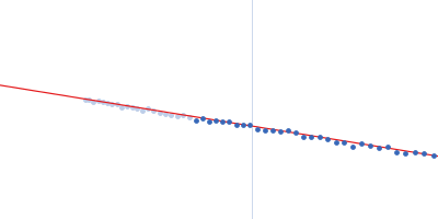 Probable ATP-dependent RNA helicase DDX58 (without CARDs) Guinier plot