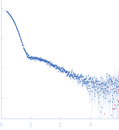SBP1(9.b)SBP2(9.b) experimental SAS data