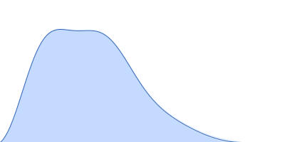 Probable ATP-dependent RNA helicase DDX58 (without CARDs) pair distance distribution function